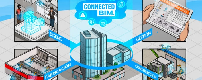 Connected BIM